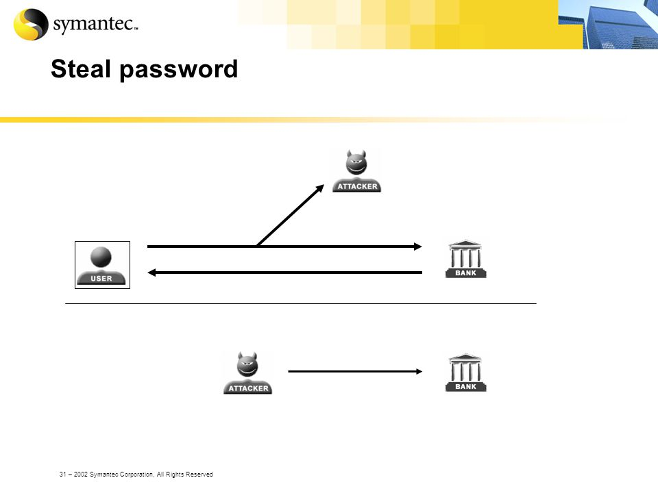 31 – 2002 Symantec Corporation, All Rights Reserved Steal password