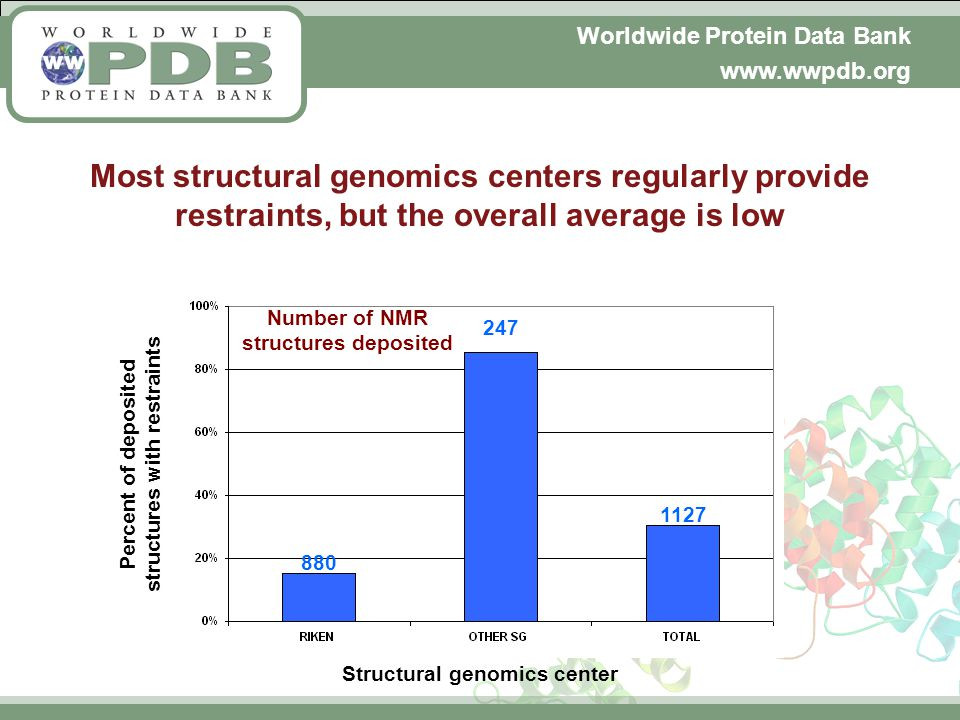 Worldwide Protein Data Bank www.wwpdb.org Most structural genomics centers regularly provide restraints, but the overall average is low Number of NMR structures deposited 1127 880 247 Percent of deposited structures with restraints Structural genomics center