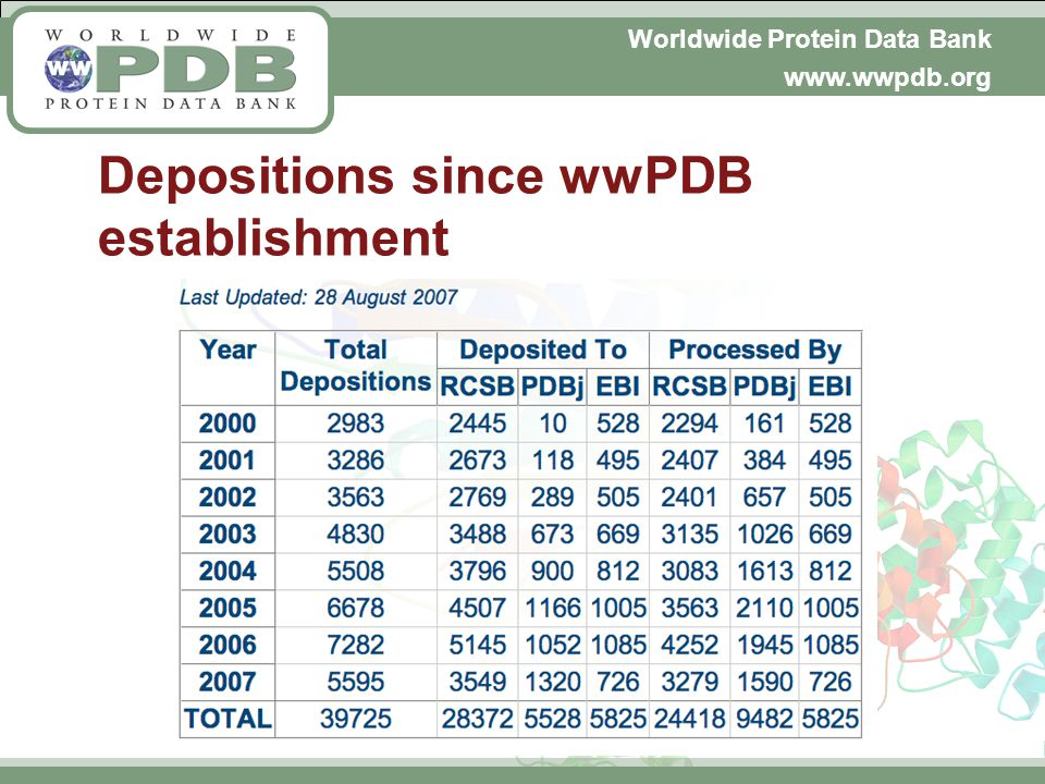Worldwide Protein Data Bank www.wwpdb.org Depositions since wwPDB establishment