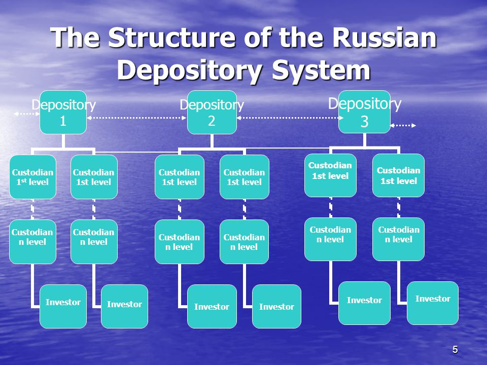 5 The Structure of the Russian Depository System Depository 1 Custodian 1 st level Custodian n level Investor Custodian 1st level Custodian n level Investor Depository 3 Custodian 1st level Custodian n level Investor Custodian 1st level Custodian n level Investor Depository 2 Custodian 1st level Custodian n level Investor Custodian 1st level Custodian n level Investor