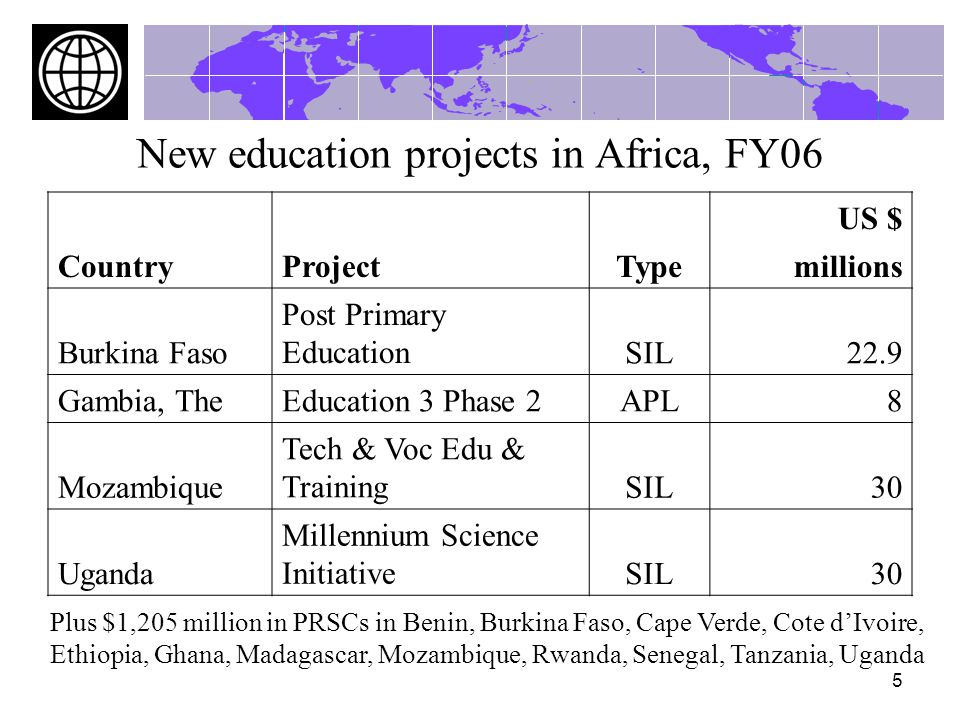 5 New education projects in Africa, FY06 CountryProjectType US $ millions Burkina Faso Post Primary EducationSIL22.9 Gambia, TheEducation 3 Phase 2APL8 Mozambique Tech & Voc Edu & TrainingSIL30 Uganda Millennium Science InitiativeSIL30 Plus $1,205 million in PRSCs in Benin, Burkina Faso, Cape Verde, Cote dIvoire, Ethiopia, Ghana, Madagascar, Mozambique, Rwanda, Senegal, Tanzania, Uganda