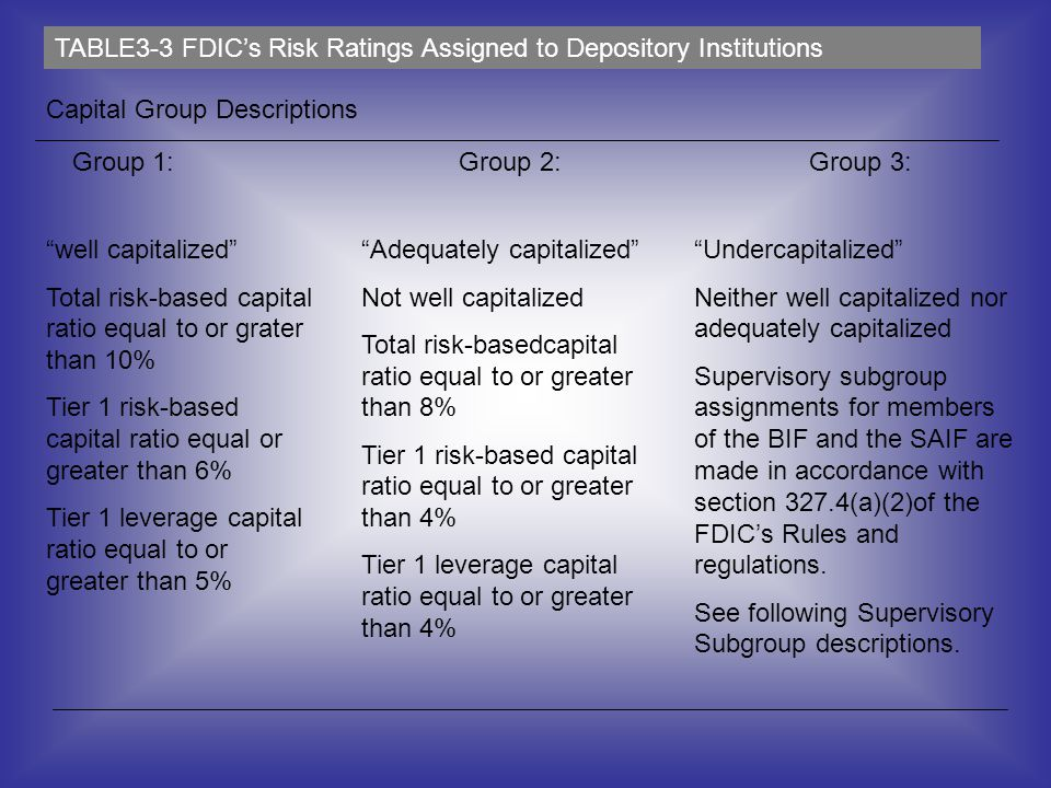 Group 1: Group 2: Group 3: well capitalized Total risk-based capital ratio equal to or grater than 10% Tier 1 risk-based capital ratio equal or greate