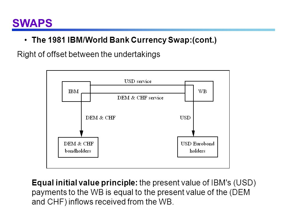 SWAPS The 1981 IBM/World Bank Currency Swap:(cont.) Right of offset between the undertakings Equal initial value principle: the present value of IBM's