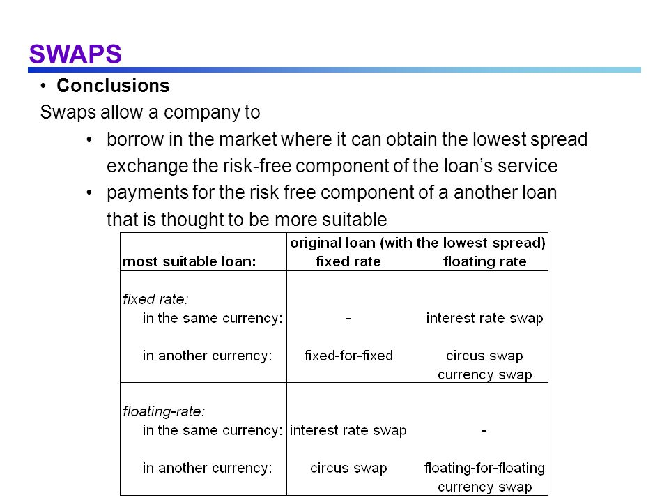 SWAPS Conclusions Swaps allow a company to borrow in the market where it can obtain the lowest spread exchange the risk-free component of the loans se