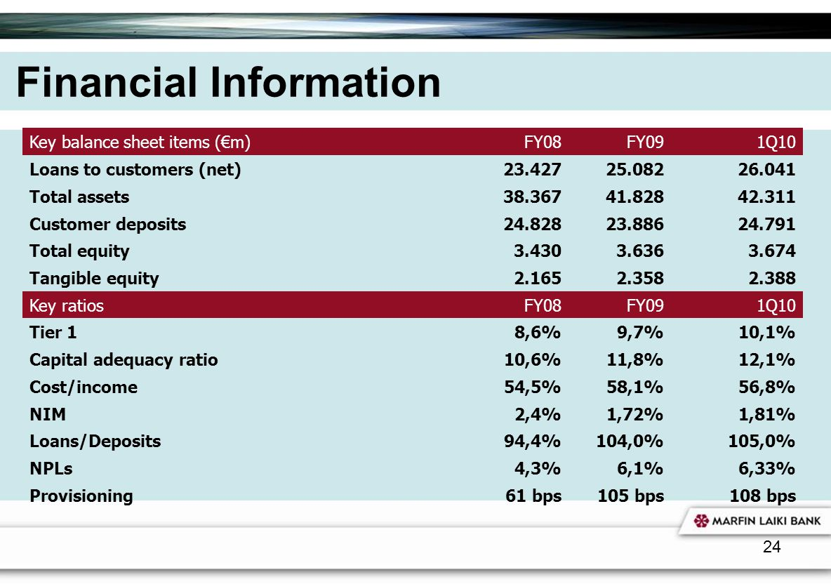 24 Financial Information Key balance sheet items (m) FY08FY091Q10 Loans to customers (net)23.42725.08226.041 Total assets38.36741.82842.311 Customer d