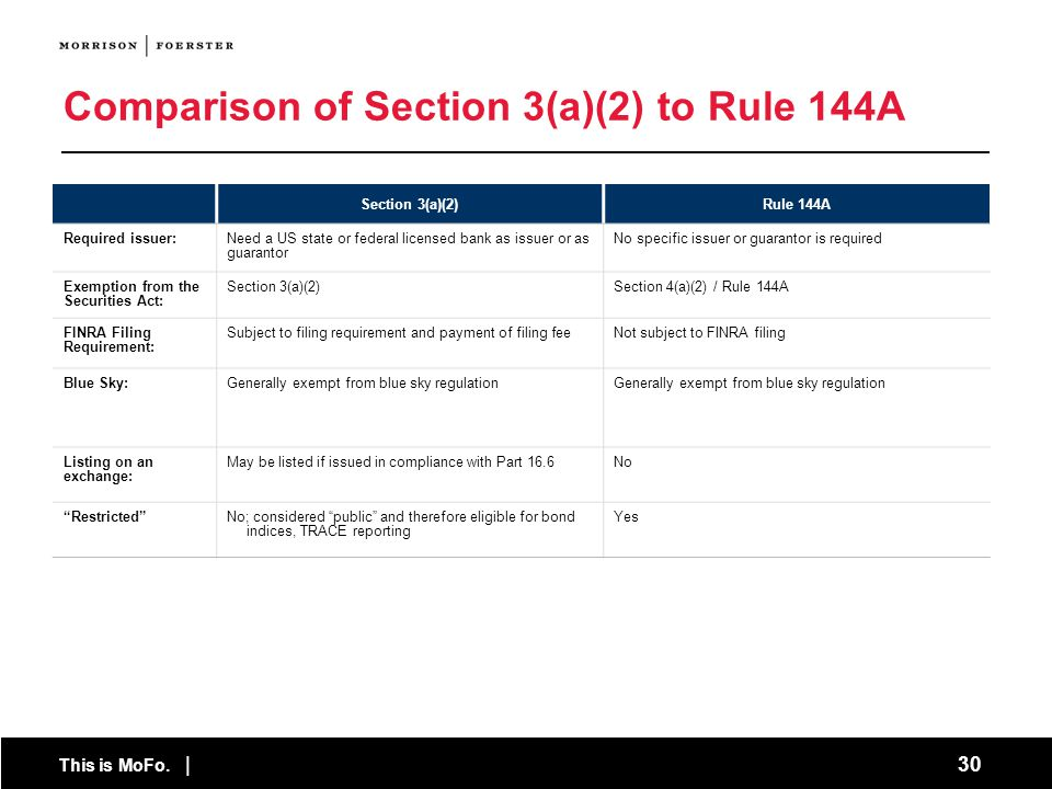 This is MoFo. | 30 Comparison of Section 3(a)(2) to Rule 144A Section 3(a)(2)Rule 144A Required issuer:Need a US state or federal licensed bank as iss