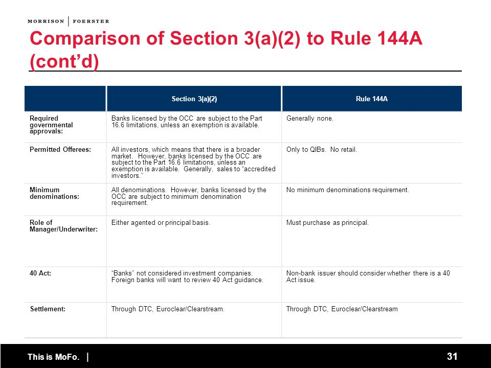 This is MoFo. | 31 Comparison of Section 3(a)(2) to Rule 144A (contd) Section 3(a)(2)Rule 144A Required governmental approvals: Banks licensed by the