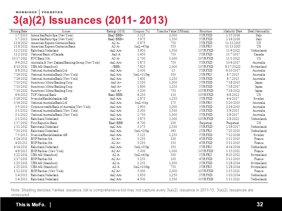 This is MoFo. | 32 Note: Shading denotes Yankee issuance; list is comprehensive but may not capture every 3(a)(2) issuance in 2011-13; 3(a)(2) issuanc