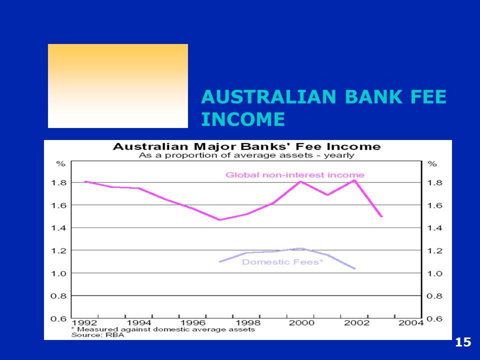 15 AUSTRALIAN BANK FEE INCOME
