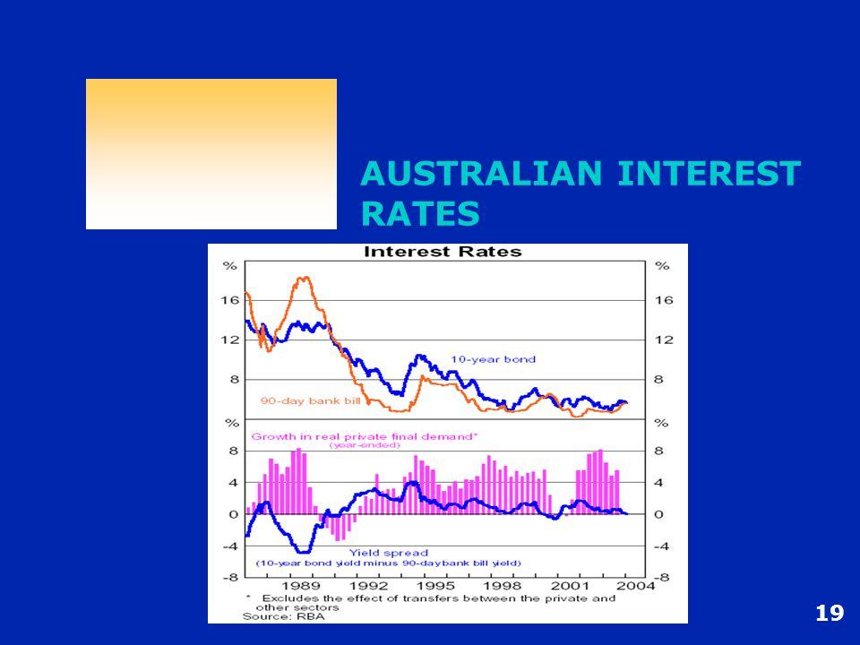 19 AUSTRALIAN INTEREST RATES