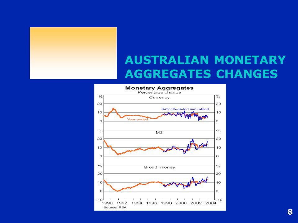 8 AUSTRALIAN MONETARY AGGREGATES CHANGES