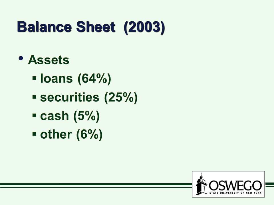 Balance Sheet (2003) Assets loans (64%) securities (25%) cash (5%) other (6%) Assets loans (64%) securities (25%) cash (5%) other (6%)