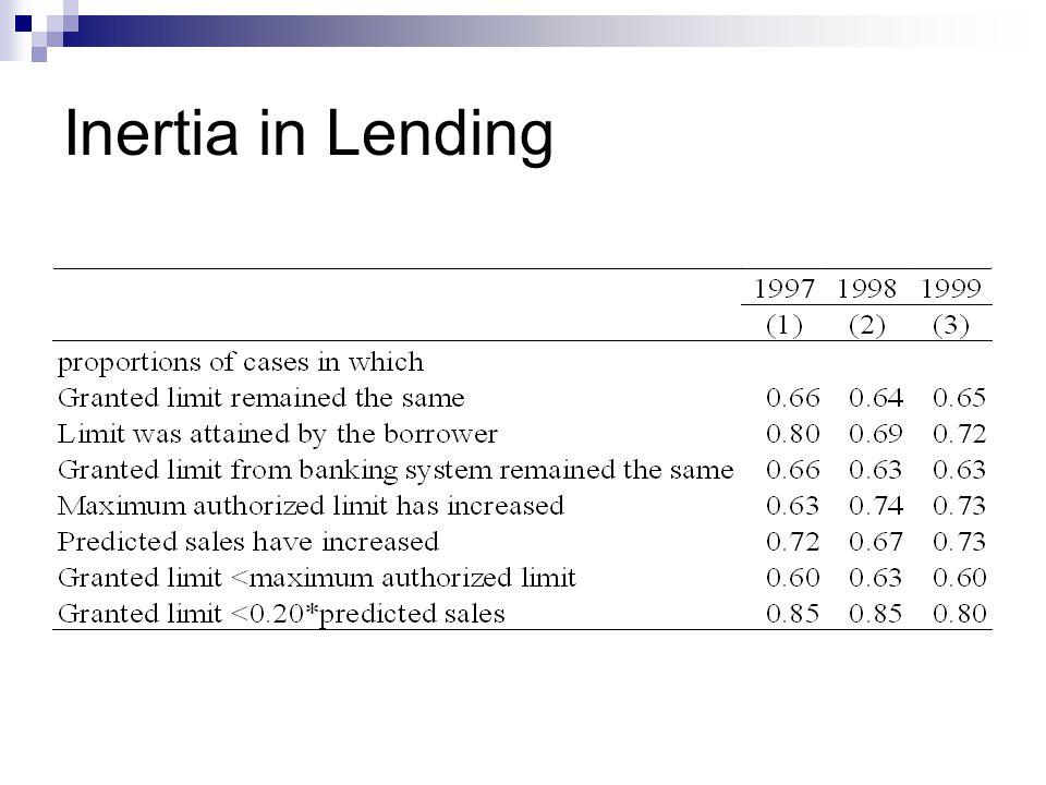 Inertia in Lending