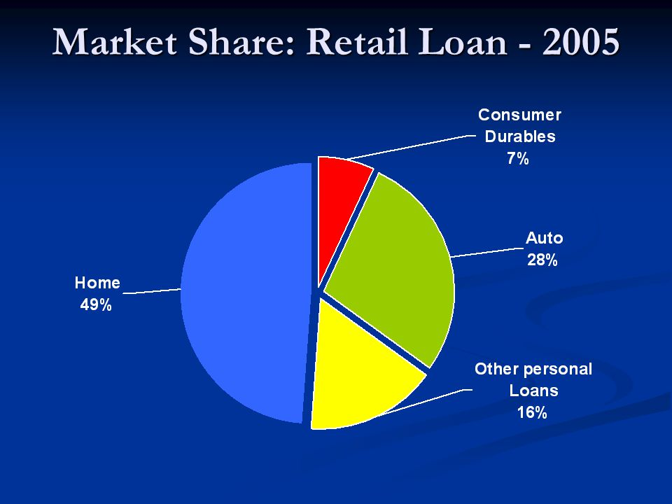 Market Share: Retail Loan - 2005