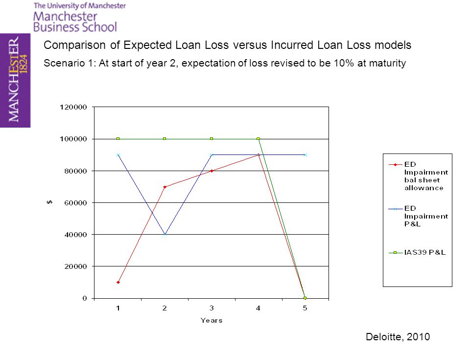 Scenario 1: At start of year 2, expectation of loss revised to be 10% at maturity Comparison of Expected Loan Loss versus Incurred Loan Loss models De