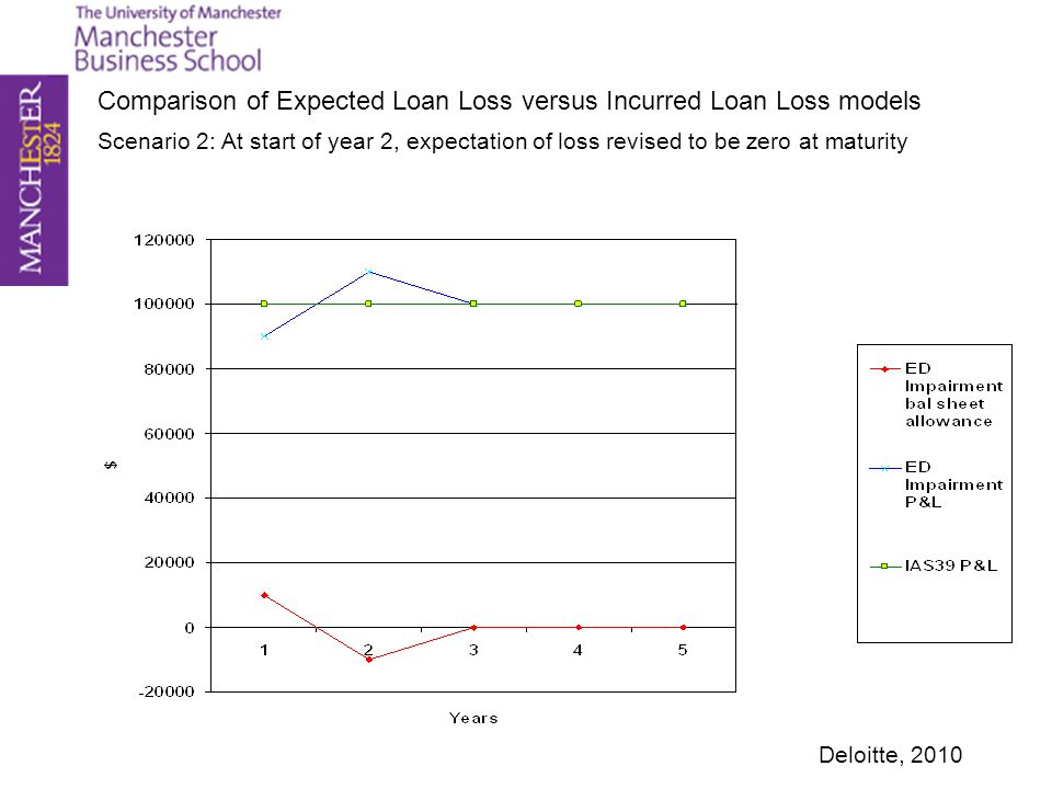 Scenario 2: At start of year 2, expectation of loss revised to be zero at maturity Comparison of Expected Loan Loss versus Incurred Loan Loss models D