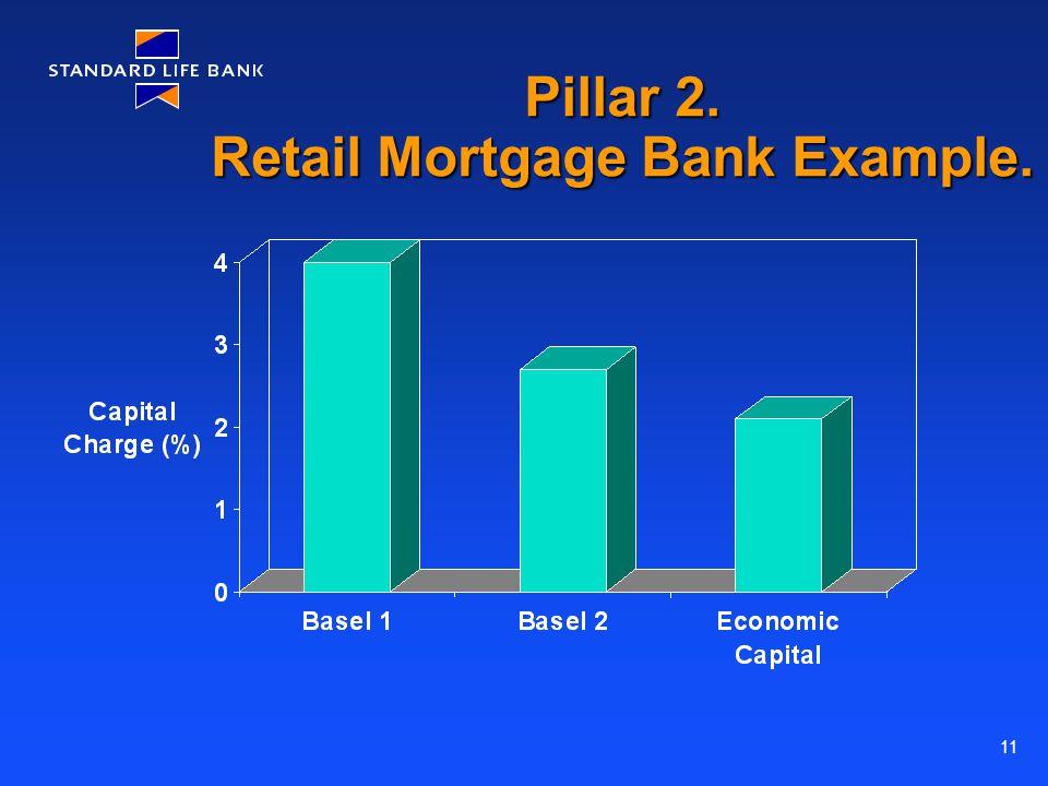 11 Pillar 2. Retail Mortgage Bank Example.
