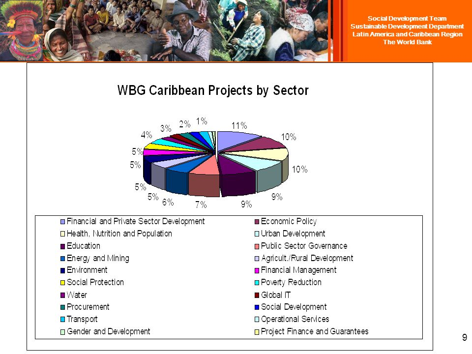 Social Development Team Sustainable Development Department Latin America and Caribbean Region The World Bank Lending Active - 56 Projects $967.97 Million (US) Pipeline – 18 Projects $309.5 Million (US) Grants Active – 80 Projects $87.34 Million (US) Pipeline – 11 Projects 7.87 Million (US) Total Active Financing – $1,055.32 Billion Total Pipeline Financing –$317 Million The World Bank in the Caribbean: Working to meet the challenges of small states with innovation