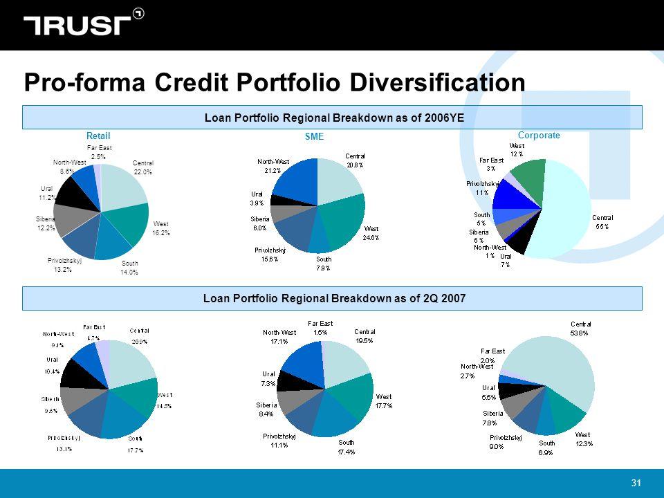 31 Pro-forma Credit Portfolio Diversification Loan Portfolio Regional Breakdown as of 2006YE Privolzhskyj 13.2% Siberia 12.2% Far East 2.5% West 16.2% South 14.0% North-West 8.6% Ural 11.2% Central 22.0% Retail SME Corporate Loan Portfolio Regional Breakdown as of 2Q 2007