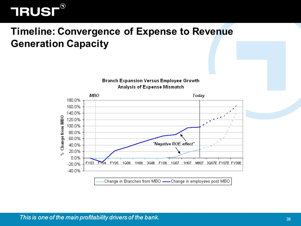 38 Timeline: Convergence of Expense to Revenue Generation Capacity This is one of the main profitability drivers of the bank.