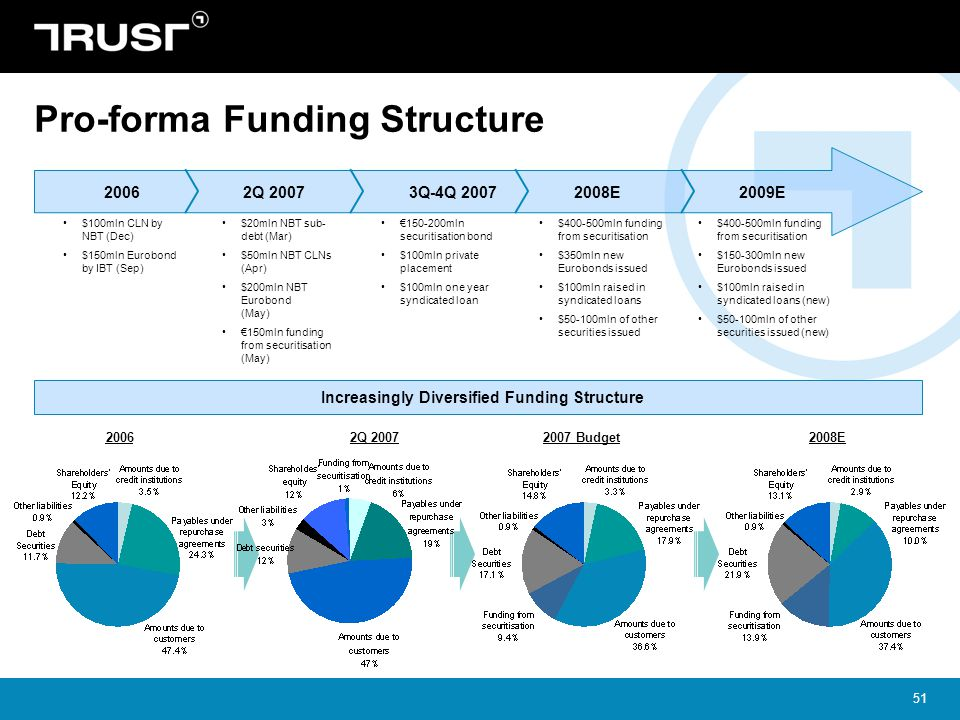 51 Pro-forma Funding Structure Increasingly Diversified Funding Structure 20062007 Budget2008E 20062Q 20072008E2009E $400-500mln funding from securiti