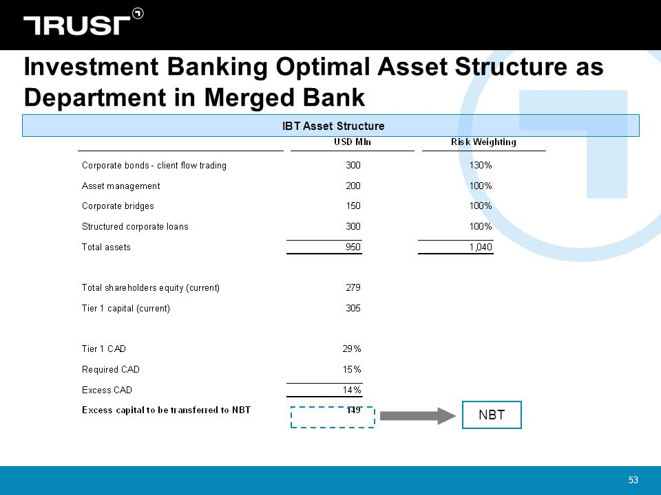 53 Investment Banking Optimal Asset Structure as Department in Merged Bank IBT Asset Structure NBT