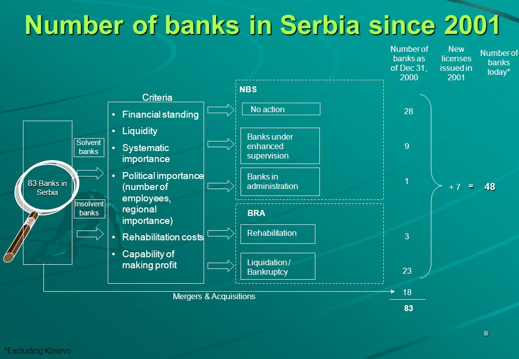 8 Criteria Financial standing Liquidity Systematic importance Political importance (number of employees, regional importance) Rehabilitation costs Capability of making profit Banks under enhanced supervision 83 Banks in Serbia Rehabilitation Liquidation / Bankruptcy Solvent banks Insolvent banks Number of banks as of Dec 31, 2000 No action Banks in administration NBS BRA 28 9 1 3 23 Mergers & Acquisitions 18 83 + 7 48 Number of banks today* New licenses issued in 2001 = Number of banks in Serbia since 2001 *Excluding Kosovo