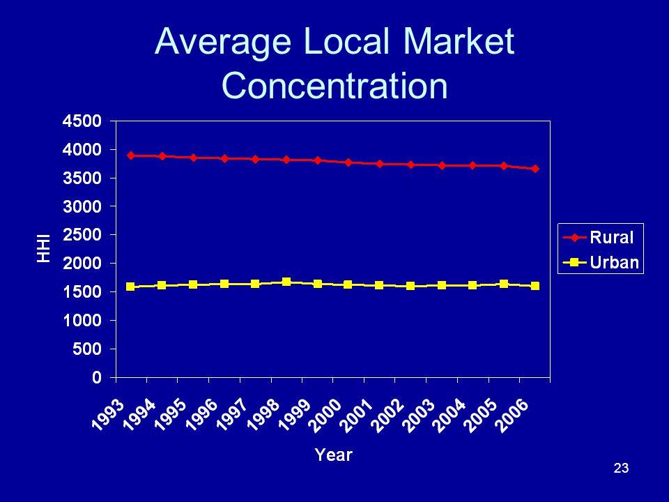 23 Average Local Market Concentration