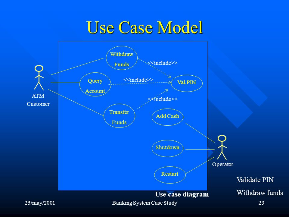 25/may/2001Banking System Case Study23 Use Case Model Validate PIN Withdraw funds Val.PIN Withdraw Funds Transfer Funds Query Account ATM Customer Operator Add CashShutdownRestart > Use case diagram