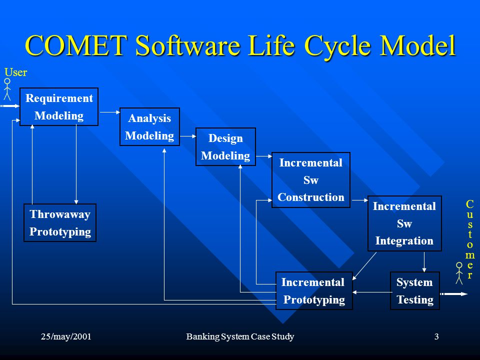 25/may/2001Banking System Case Study4 COMET Software Life Cycle Model Requirements Modeling A requirement model is developed; A requirement model is developed; Functional requirements are expressed as: Functional requirements are expressed as: –Actors –Use case (with narrative description) Essential: Essential: –User inputs –Active participation A throwaway prototype can be developed to clarify requirements