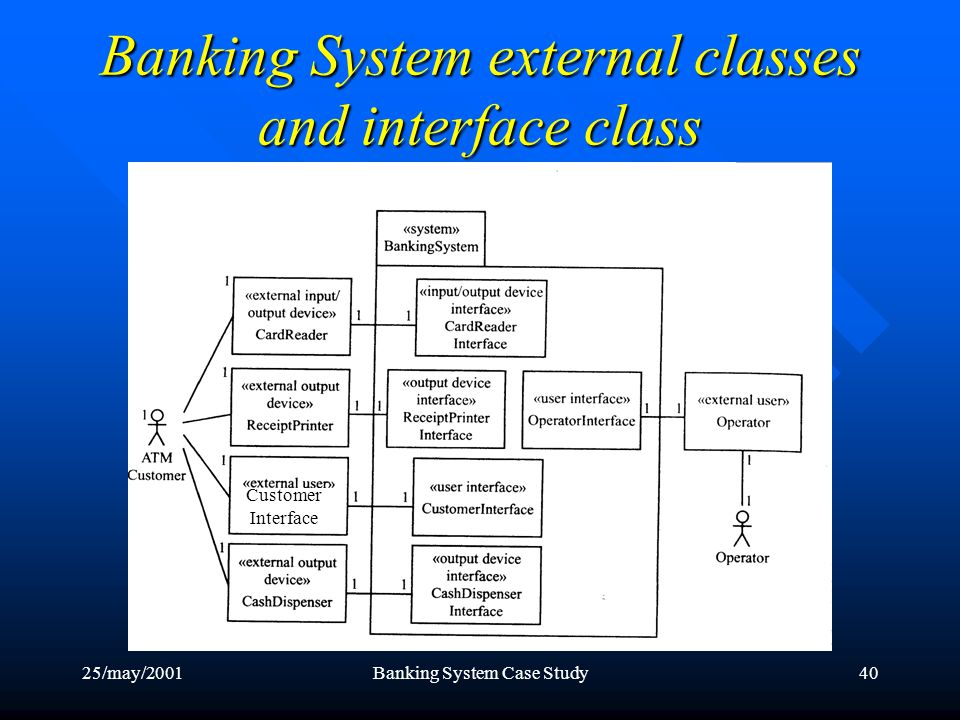 25/may/2001Banking System Case Study40 Banking System external classes and interface class Customer Interface