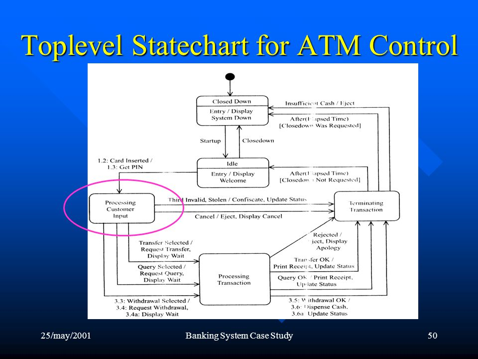 25/may/2001Banking System Case Study50 Toplevel Statechart for ATM Control