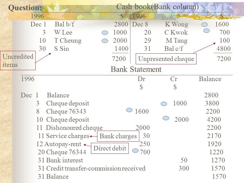 Cash book(Bank column) 1996 $ Dec 1 Bal b/f 2800 3 W Lee 1000 10 T Cheung 2000 30 S Sin 1400 1996 $ Dec 8 K Wong 1600 20 C Kwok 700 29 M Tang 100 31 B