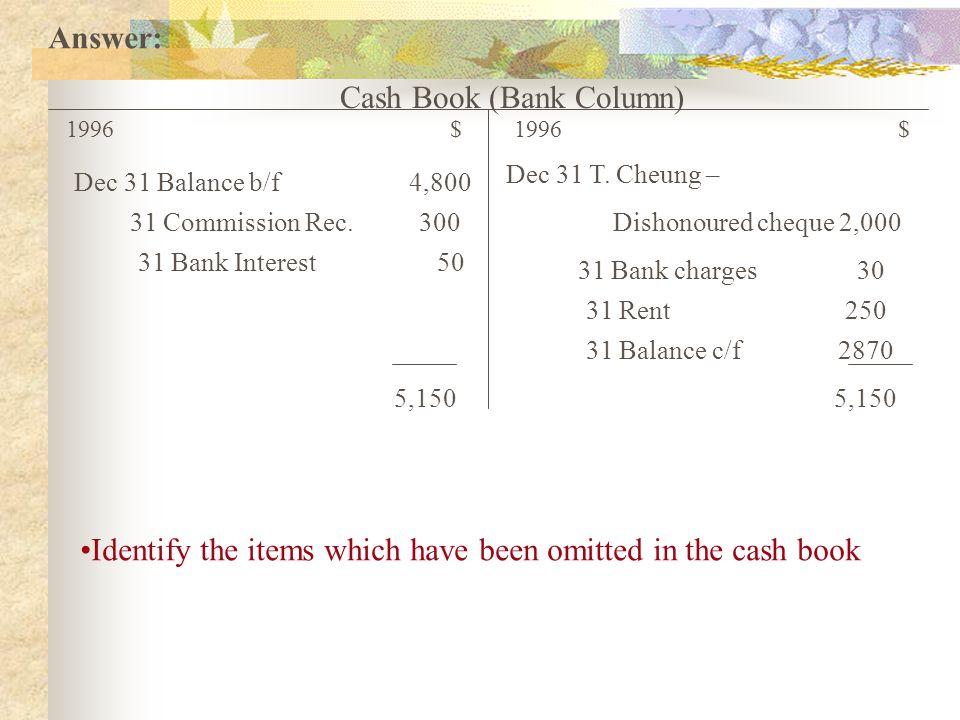 Cash Book (Bank Column) 1996$ 31 Commission Rec. 300 31 Bank Interest 50 5,150 Dec 31 Balance b/f 4,800 Dec 31 T. Cheung – Dishonoured cheque 2,000 31