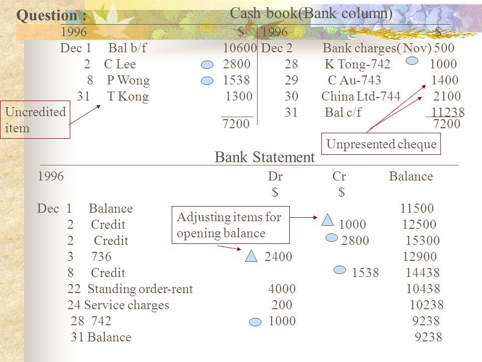 Cash book(Bank column) 1996 $ Dec 1 Bal b/f 10600 2 C Lee 2800 8 P Wong 1538 31 T Kong 1300 1996 $ Dec 2 Bank charges( Nov) 500 28 K Tong-742 1000 29
