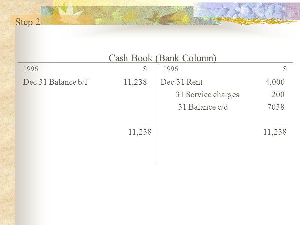 Cash Book (Bank Column) 1996$ Dec 31 Balance b/f 11,238 11,238 Dec 31 Rent 4,000 31 Service charges 200 31 Balance c/d 7038 11,238 Step 2