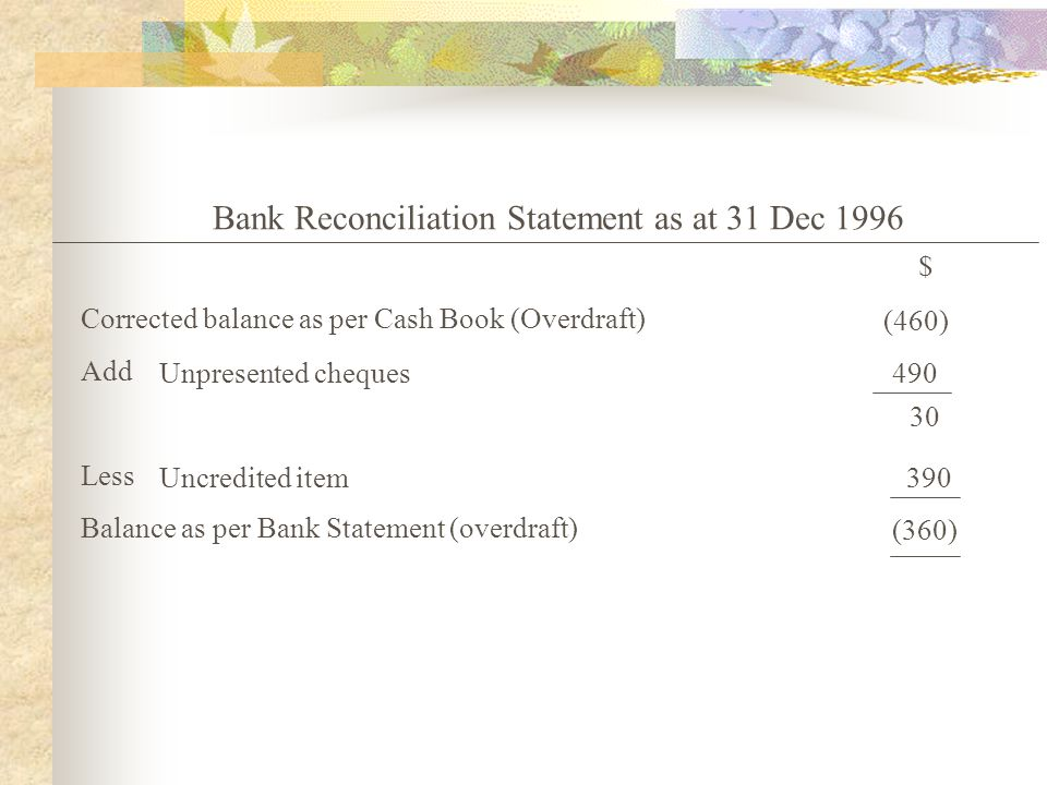 Bank Reconciliation Statement as at 31 Dec 1996 $ Corrected balance as per Cash Book (Overdraft) Add Less Balance as per Bank Statement (overdraft) Un