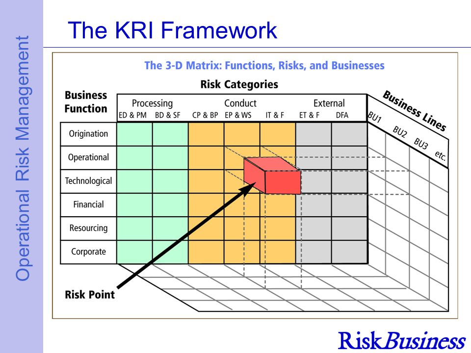 Operational Risk Management The KRI Framework