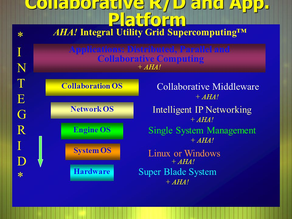 Collaborative R/D and App. Platform Hardware Network OS Collaboration OS Intelligent IP Networking + AHA! Applications: Distributed, Parallel and Coll