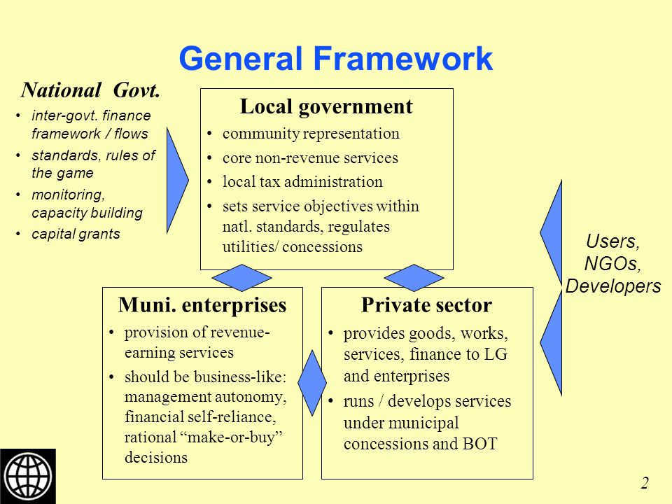 2 General Framework National Govt. inter-govt.