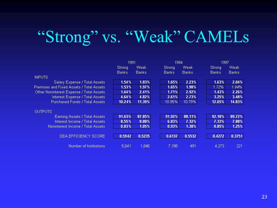 23 Strong vs. Weak CAMELs