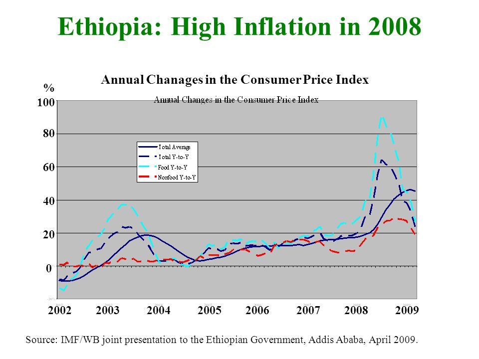 Ethiopia: High Inflation in 2008 Source: IMF/WB joint presentation to the Ethiopian Government, Addis Ababa, April 2009.