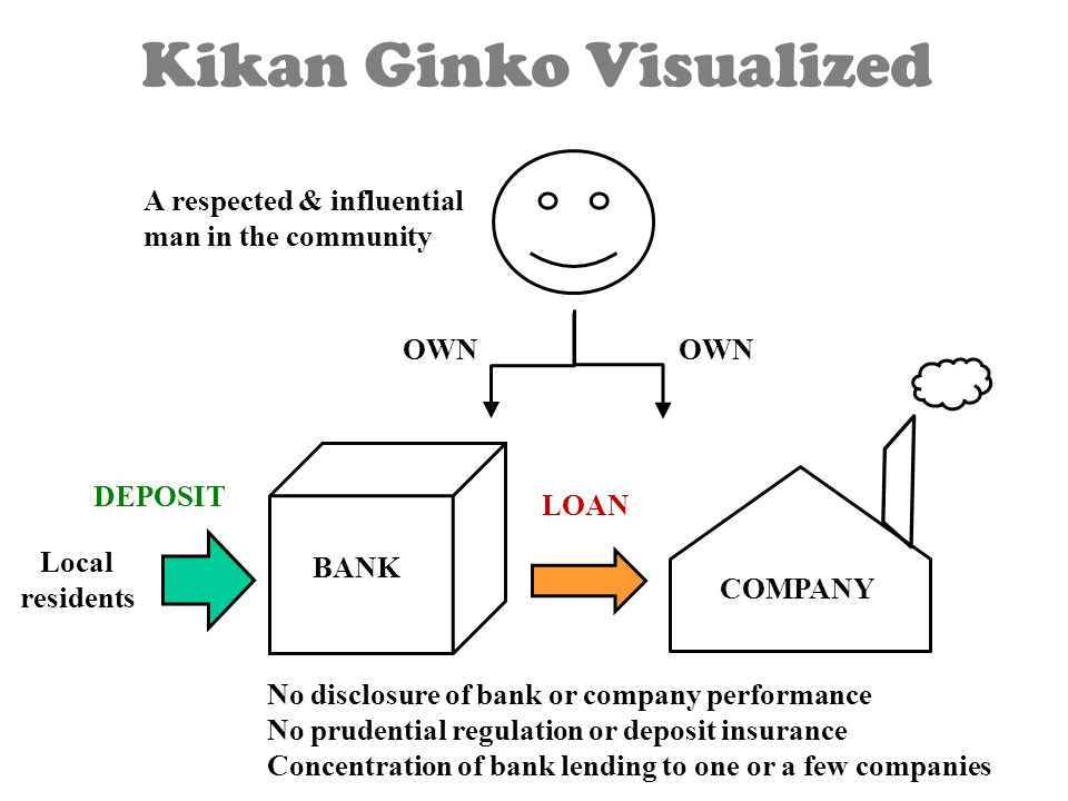 Kikan Ginko Visualized OWN BANK COMPANY No disclosure of bank or company performance No prudential regulation or deposit insurance Concentration of bank lending to one or a few companies A respected & influential man in the community LOAN DEPOSIT Local residents