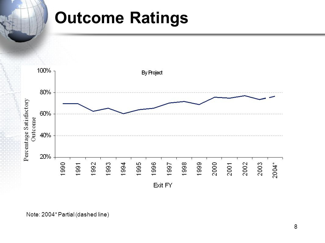8 Outcome Ratings Note: 2004* Partial (dashed line)