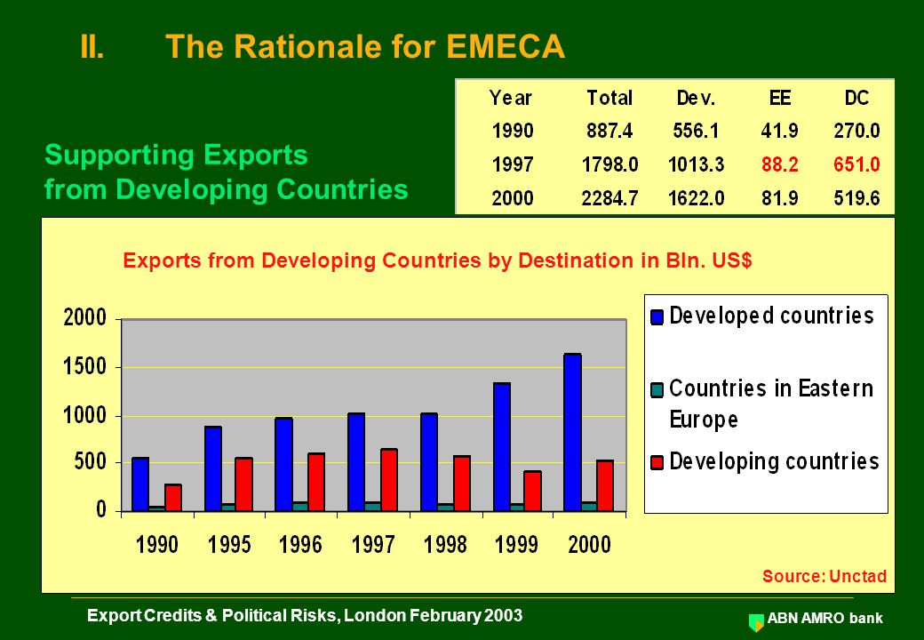 ABN AMRO bank Export Credits & Political Risks, London February 2003 Source: Unctad Exports from Developing Countries by Destination in Bln. US$ II.Th