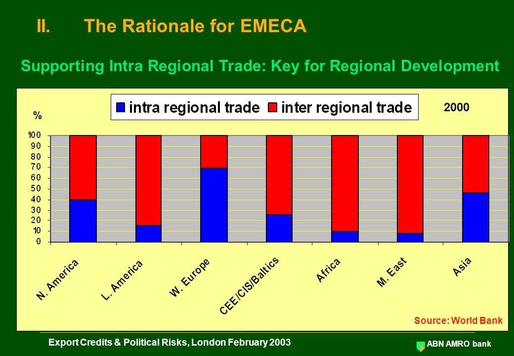 ABN AMRO bank Export Credits & Political Risks, London February 2003 II.The Rationale for EMECA Supporting Intra Regional Trade: Key for Regional Development % Source: World Bank 2000