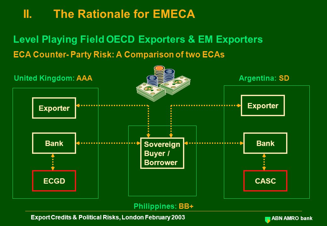ABN AMRO bank Export Credits & Political Risks, London February 2003 II.The Rationale for EMECA Level Playing Field OECD Exporters & EM Exporters ECA