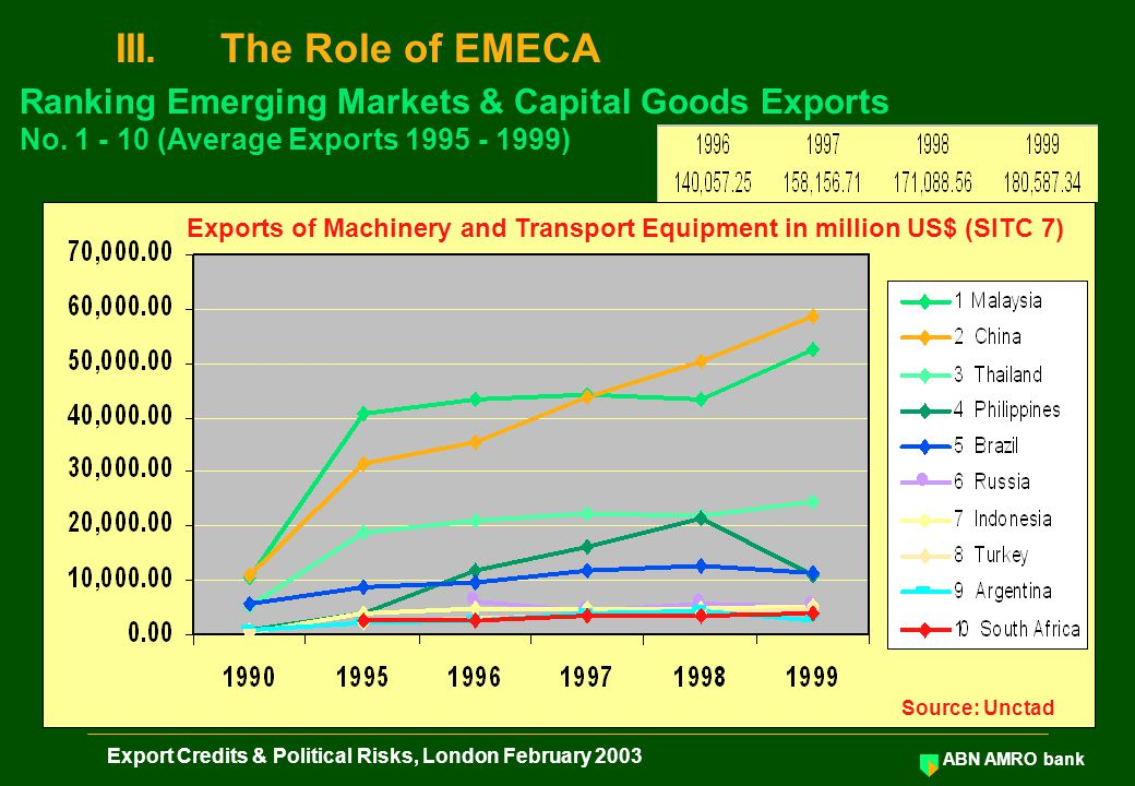 ABN AMRO bank Export Credits & Political Risks, London February 2003 III.The Role of EMECA Ranking Emerging Markets & Capital Goods Exports No. 1 - 10