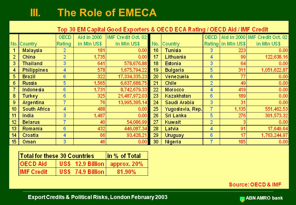 ABN AMRO bank Export Credits & Political Risks, London February 2003 III.The Role of EMECA Source: OECD & IMF