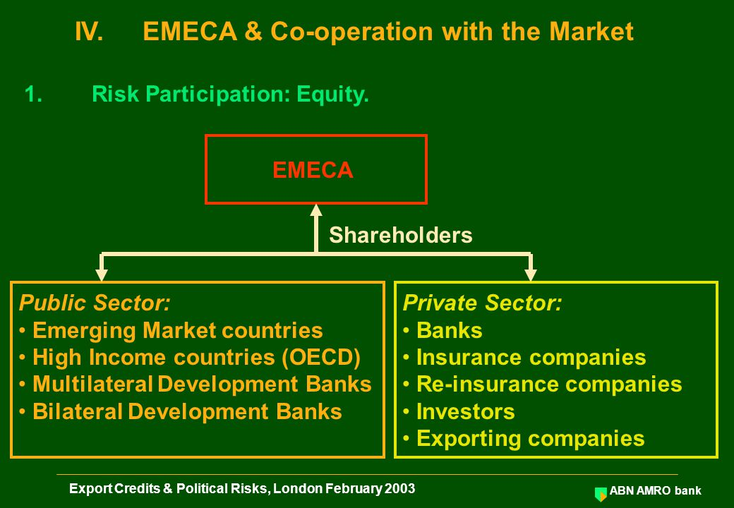 ABN AMRO bank Export Credits & Political Risks, London February 2003 EMECA Shareholders 1.Risk Participation: Equity. Public Sector: Emerging Market c